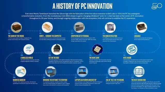- 50 ปีแห่งนวัตกรรมจากอดีตถึงปัจจุบัน และอีก 50 ปีแห่งอนาคตเพื่อการพัฒนาที่ไม่หยุดนิ่งของอินเทลประเทศไทย