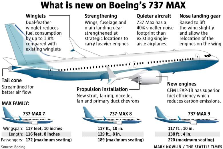 - เกิดอะไรขึ้นกับ Boeing 737 max-8 กับอุบัติเหตุถึงสองครั้งในเวลาใกล้กัน